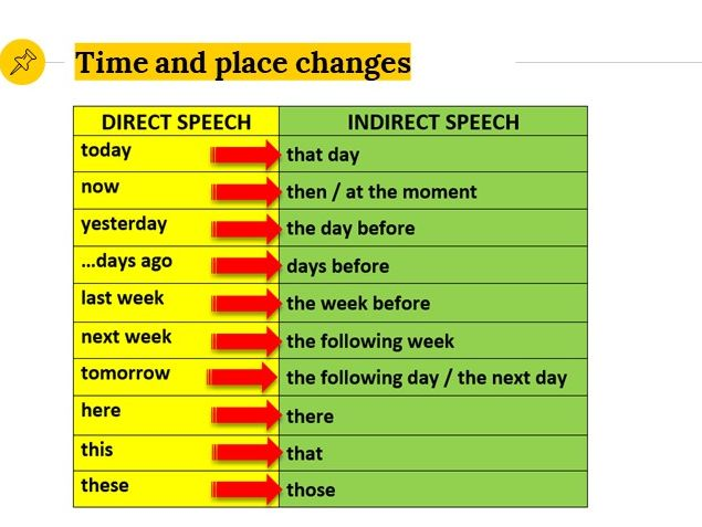 Grammar Lesson 24:Direct/indirect speech