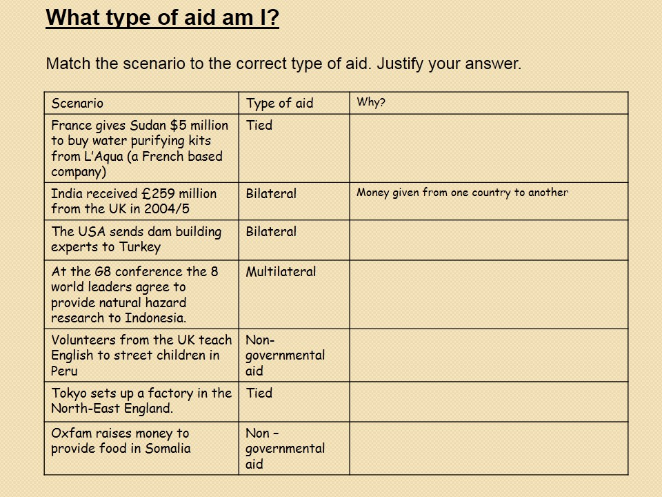 WJEC B 2017 NEW LESSONS 19) Types of Aid WITH ANSWERS