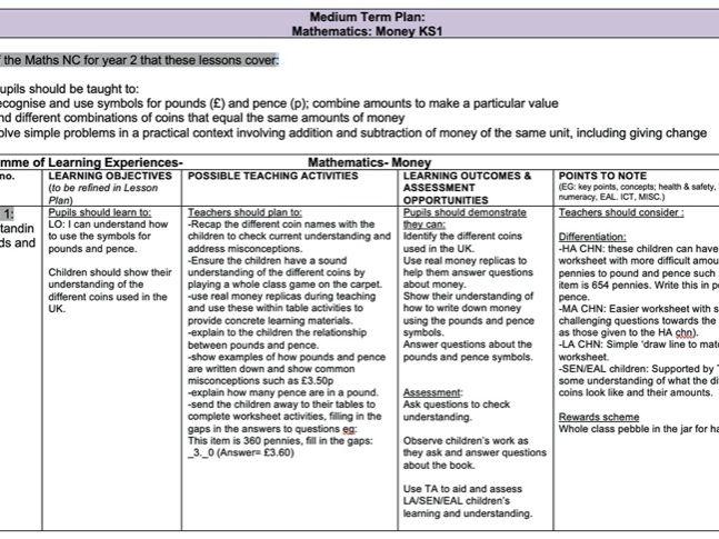 Medium Term Plan-Mathematics: Money KS1