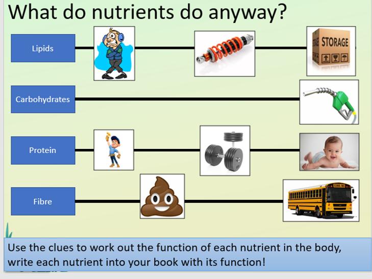 KS4 B3.3 Chemistry of food .