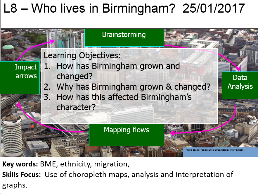 L8 - How Has Birmingham's Population Changed?