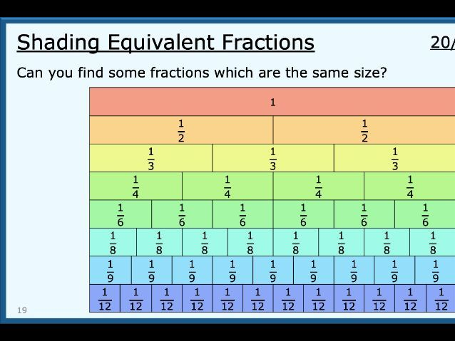 Shading Equivalent Fractions Lesson