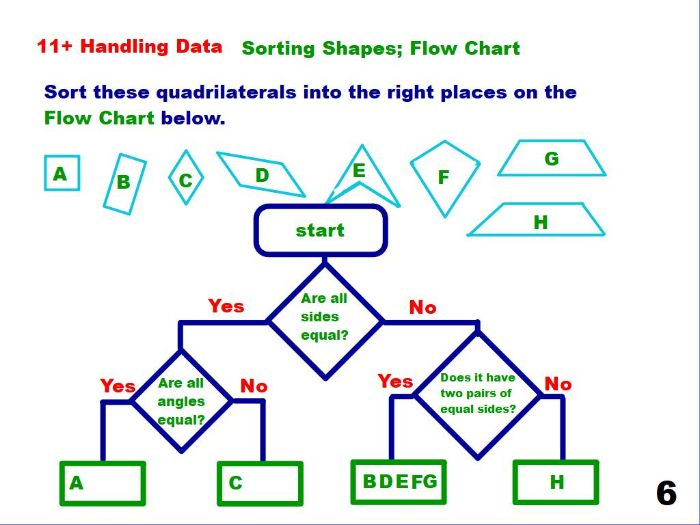 Sorting Shapes Using A Flow Chart By Paulshefford Teaching
