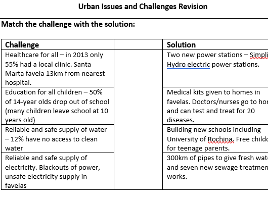 GCSE AQA Urban Challenges and Issues Revision
