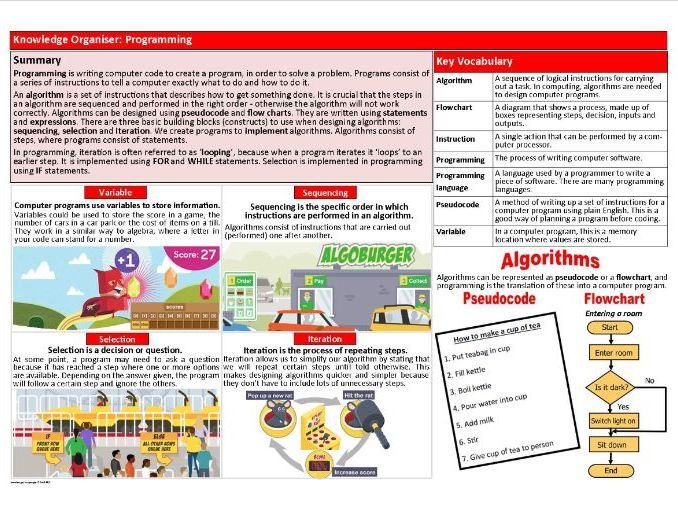 Introduction to Programming KS3 Computer Science Knowledge Organiser