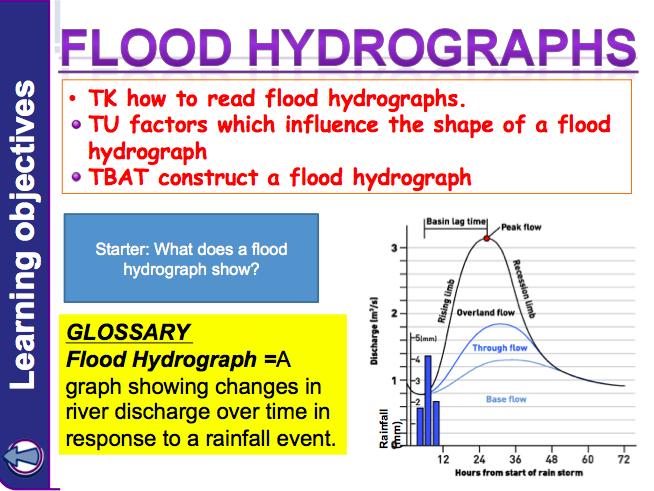 Lesson 5: Hydrographs