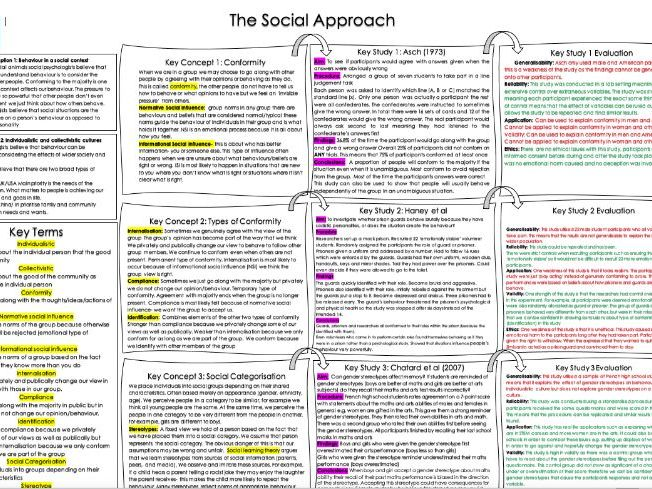 Applied Psychology Social Approach Knowledge Organiser