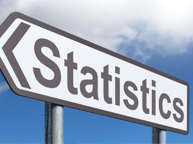 Statistical Testing- Biology AS
