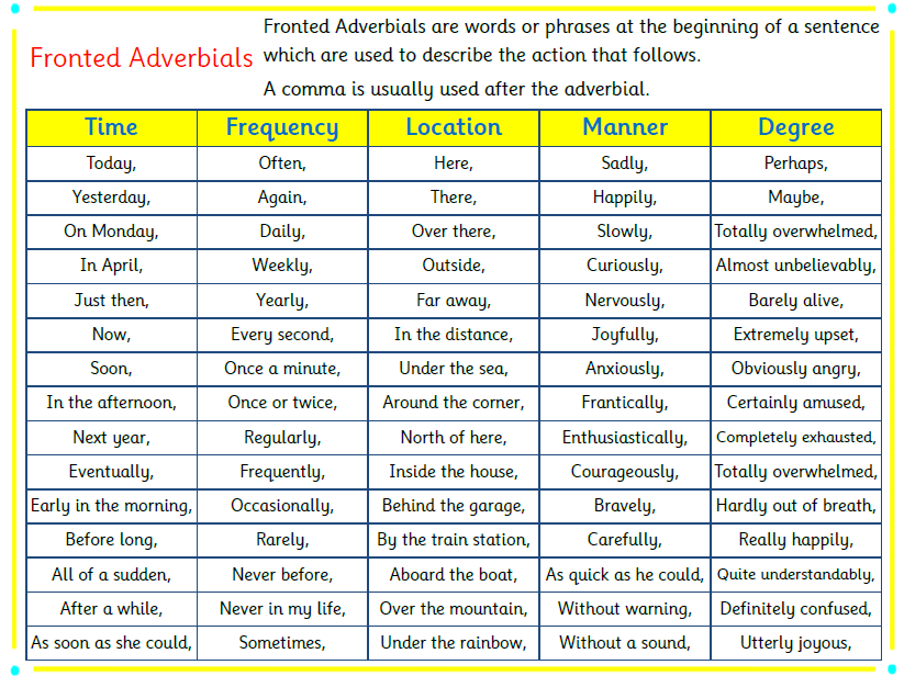 Fronted Adverbials Mat