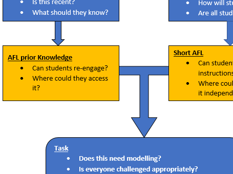 How to teach flowchart