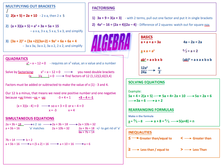 Fractions and Algebra Revision