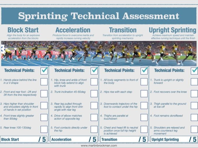 Athletics : Sprinting Technical Assessment Sheet