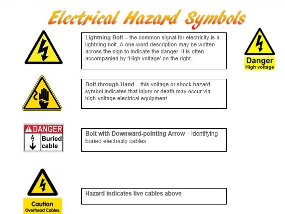 Electrical Safety Hazard Symbols