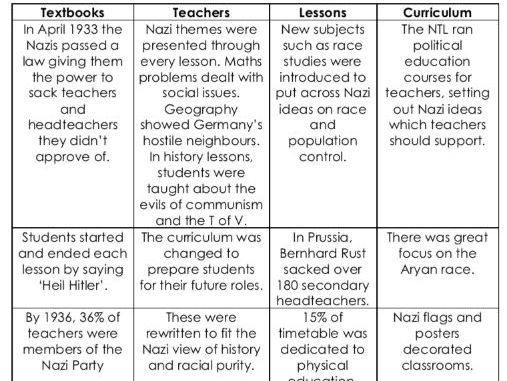 How the Nazis controlled the youth through education - colour code activity