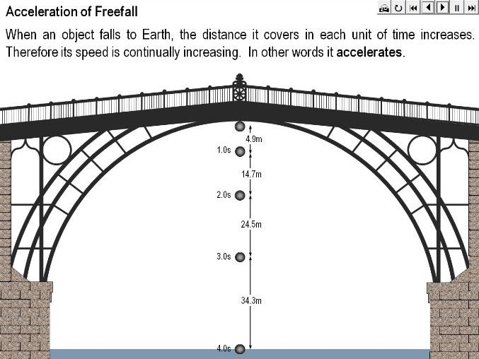 Acceleration of Freefall