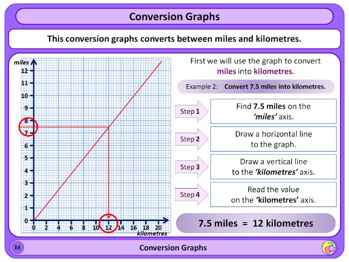 Conversion graphs worksheets ks2
