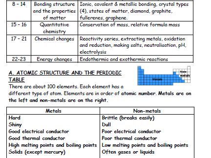 AQA GCSE Trilogy chemistry pocket revision summary Paper 1 - FOUNDATION LEVEL