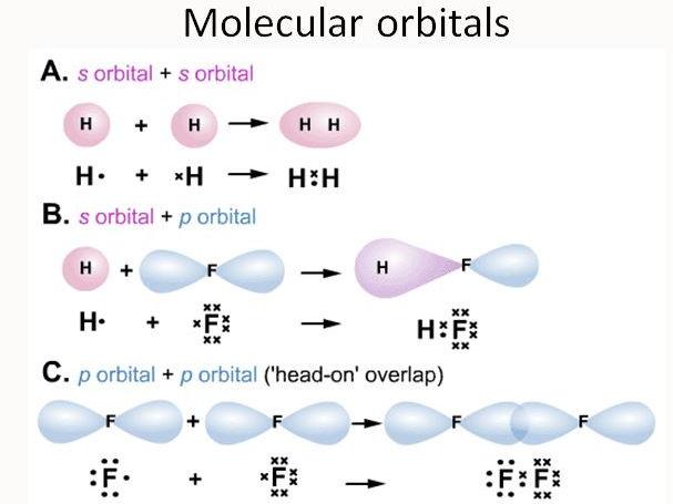 Edexcel 9 1 cc13c halogen reactivity higher and lower content orbitals sigma bonds pi bonds and hybridization urtaz Image collections