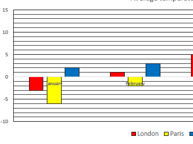 Analyse Bar Charts/graphs 2  (differentiated with answers) - Two layouts
