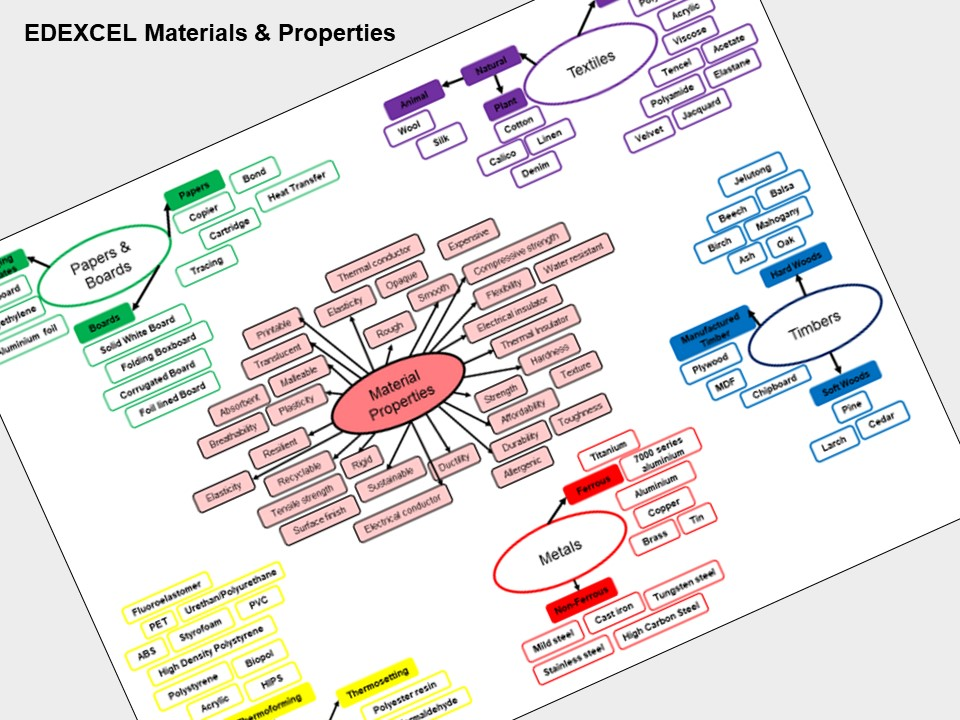 EDEXCEL Materials and Properties Research Prompt
