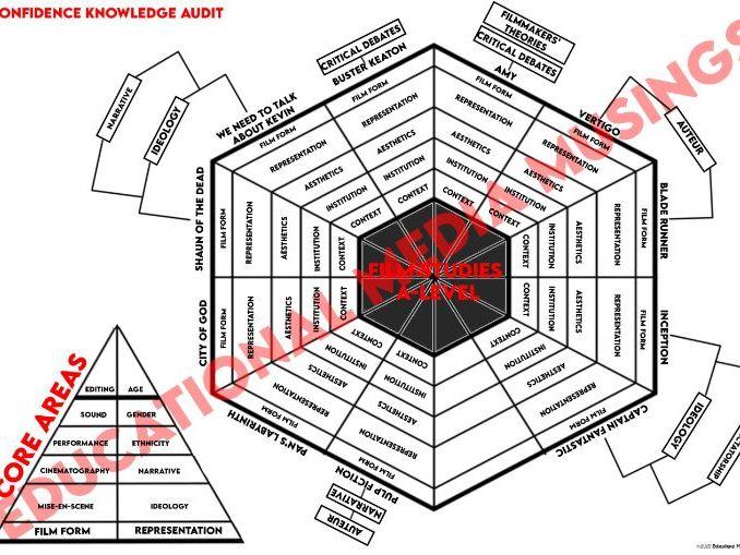Film Studies A-level - Knowledge Audit - Confidence Audit - EDUCAS