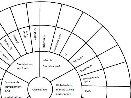 AQA GCSE Geography Globalisation Revision Wheel