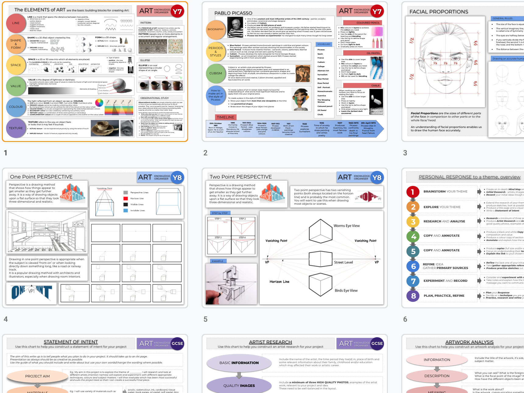 ART Knowledge Organisers and Classroom Display Posters