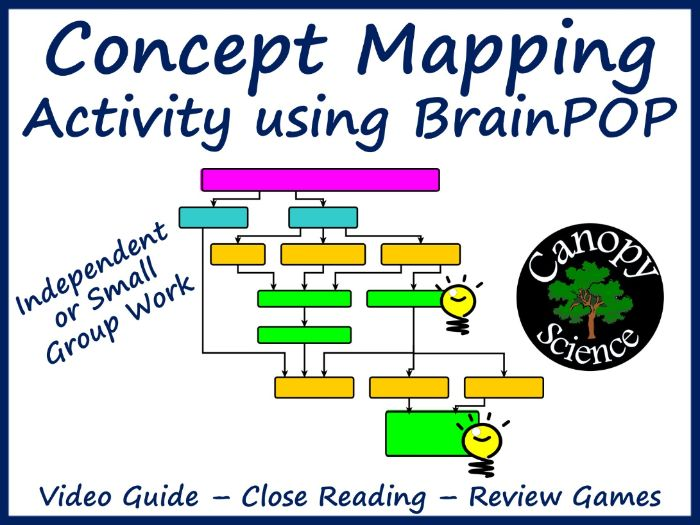 Concept Mapping Activity using BrainPOP