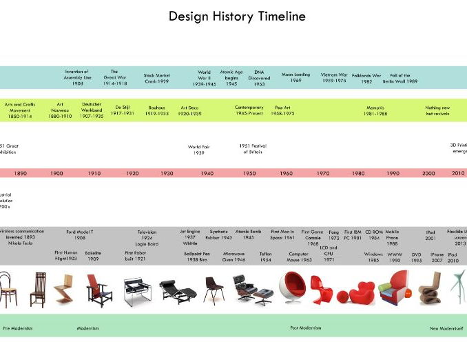 Design History Poster