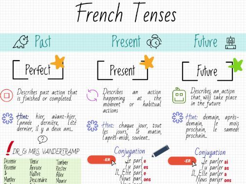 French Tenses Revision (GCSE)