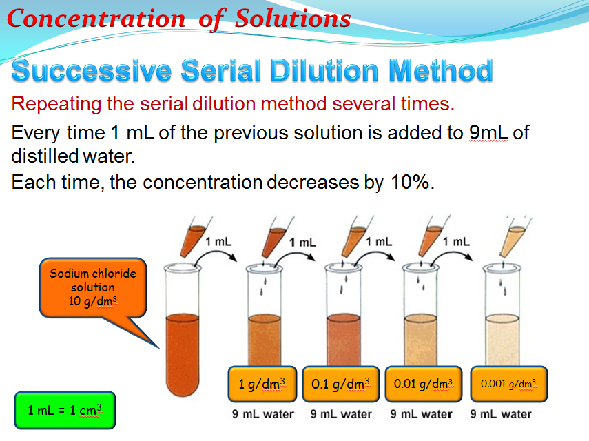 Concentration (Chemistry)