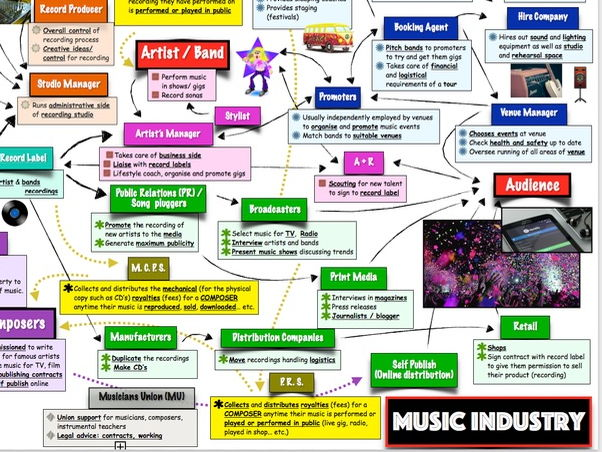 "BTEC Music Unit 1 - 'The Music Industry': ""Structure of the Music Industry Task"""