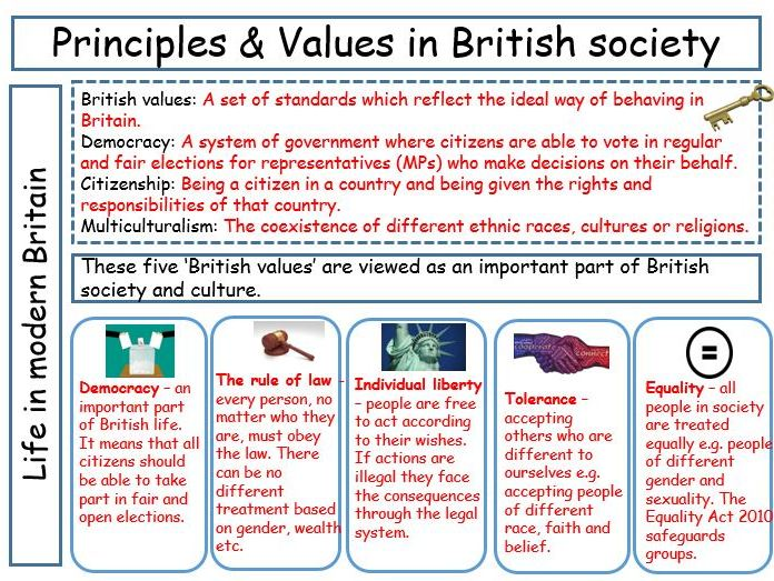 Life in Modern Britain - GCSE Citizenship Revision