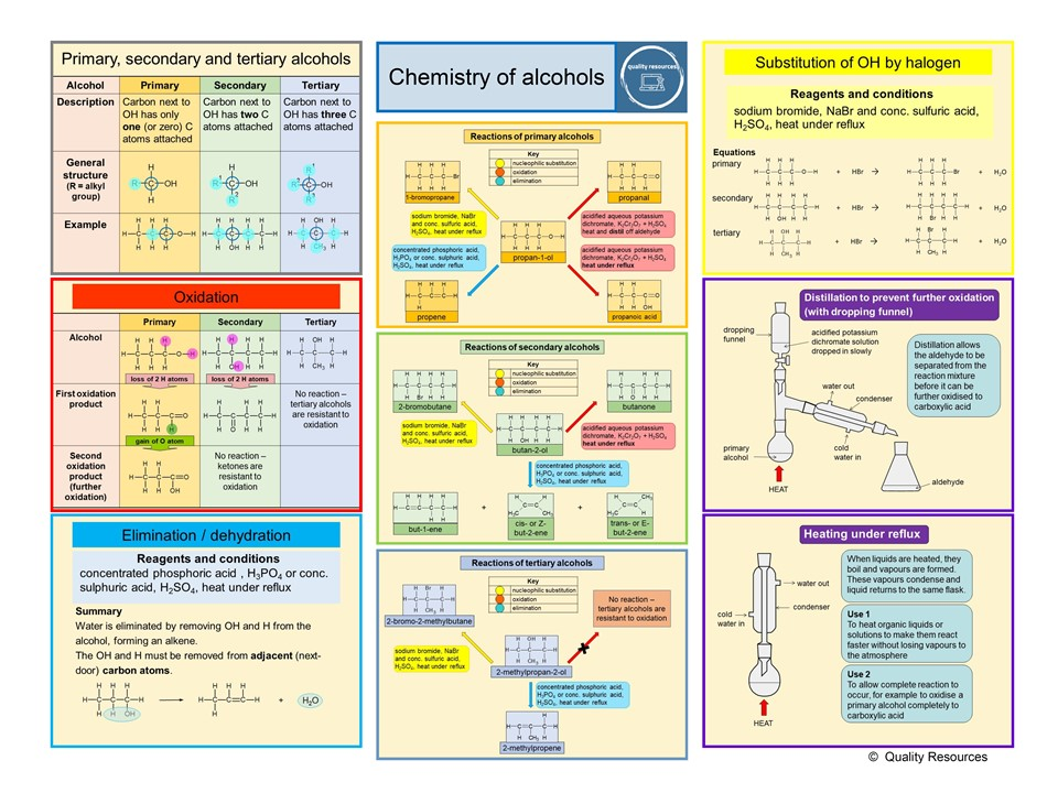 Chemistry of alcohols summary – AS home learning