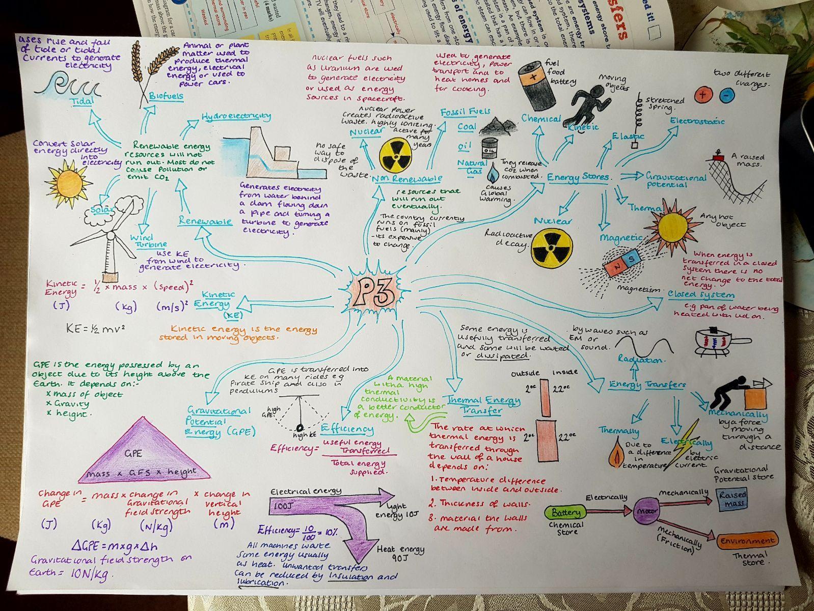 Revision MindMaps, Edexcel Combined Physics Paper 1