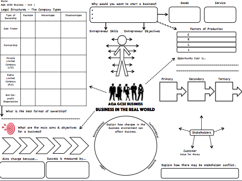 AQA GCSE Business (9-1) - Business In The Real World Revision Map