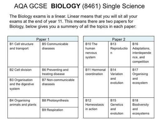 AQA 9-1 GCSE  BIOLOGY  Overview Spec for Students