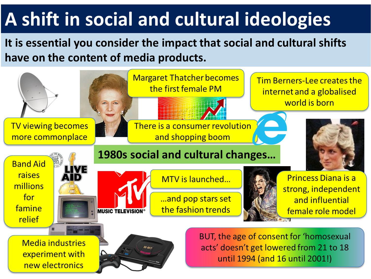 9-1 GCSE Media Studies Contexts (5 week SoW)