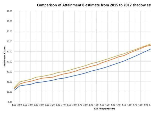 Attainment 8 Estimate tables and comparison: 2015 - 2017