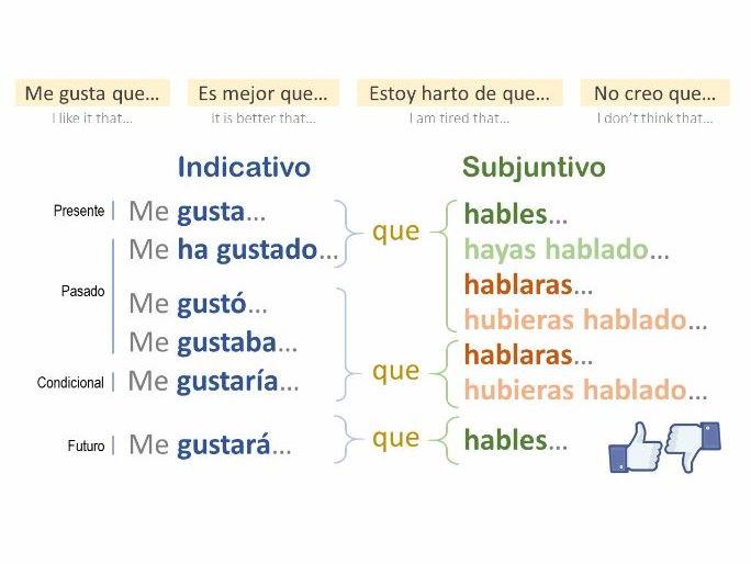 Indicativo vs. Subjuntivo