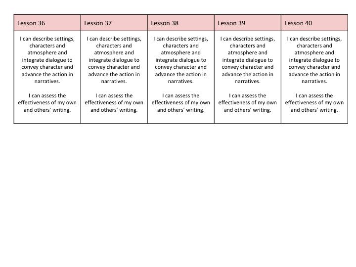 English Full Scheme of Work and resources based on Ancient Egypt for UKS2 Week 8