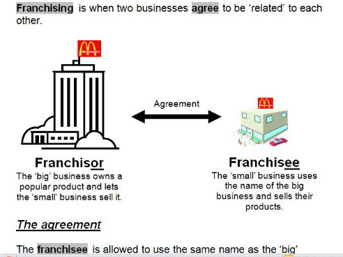 Franchising Worksheet
