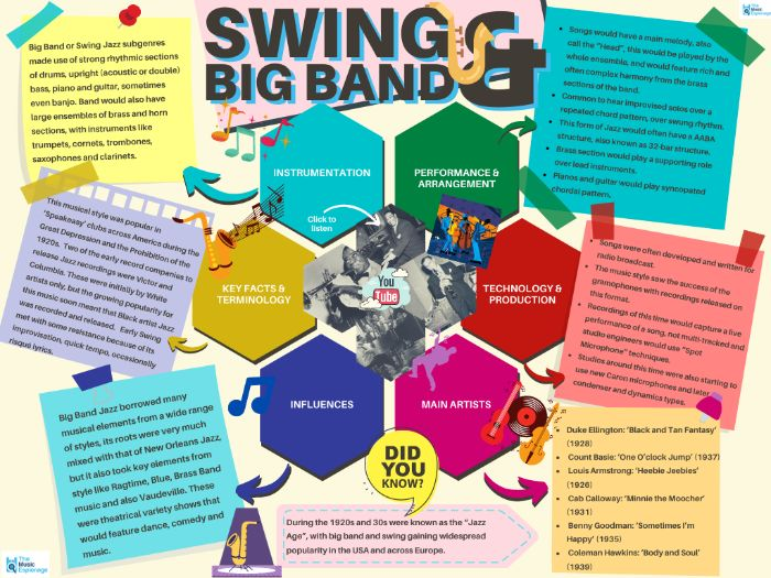Swing & Big Band Jazz - Quick Outline