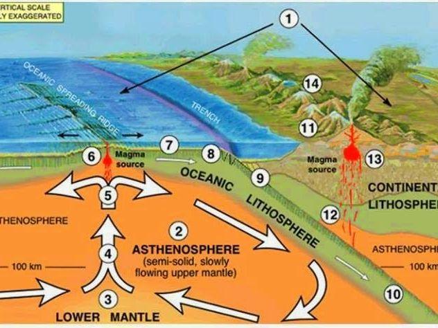 Plate Boundary hazards - Geography GCSE 9-1 Edexcel B (Hazardous Earth)