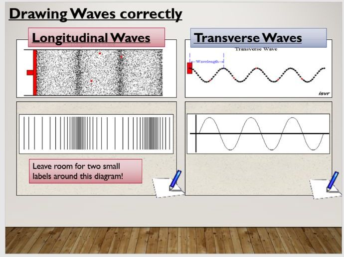KS4 P11.1 The nature of waves