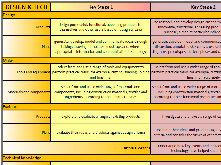 Primary Art, Design and Technology Overview Map - 'At-A-Glance' A3 Wallchart - NC 2014 (KS1 - KS2)