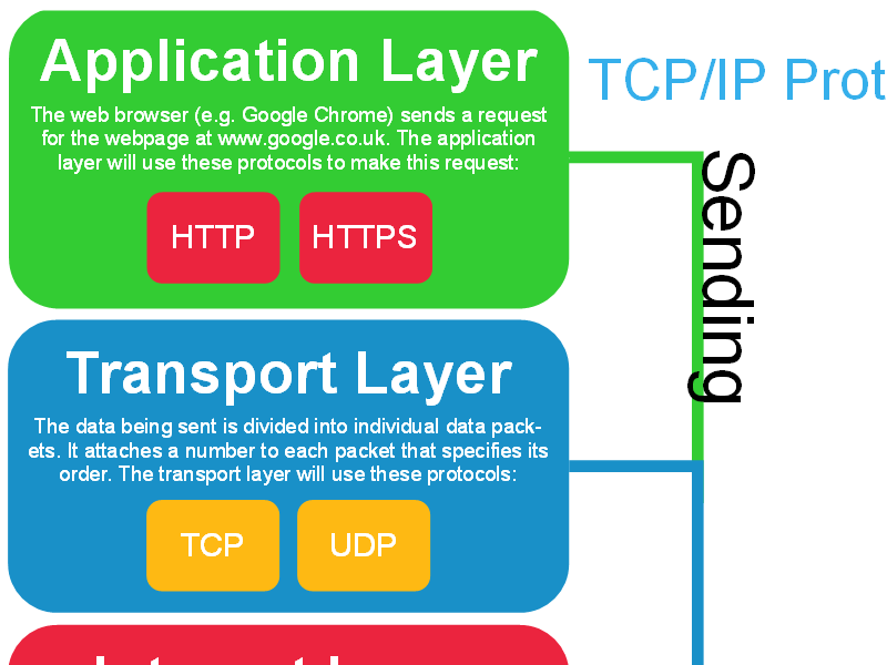 TCP/IP Protocol Stack - Poster