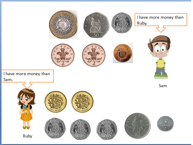Year 2 Maths lessons (Money)