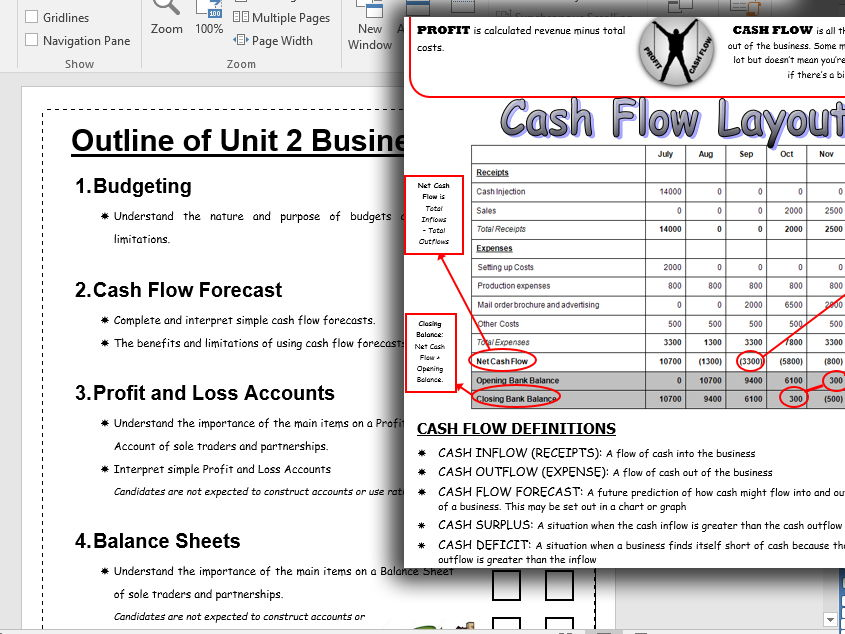 Revision Pack on Break Even Analysis, Cash Flow Forecasts, Balance Sheets, Profit And Loss Accounts