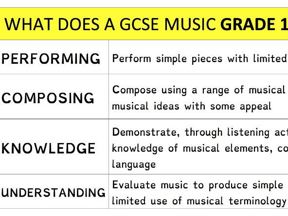 GCSE Music Target Stickers – What does a Grade * look like?